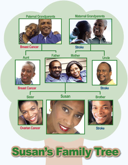 family health history tree. Stroke runs in Susan#39;s family